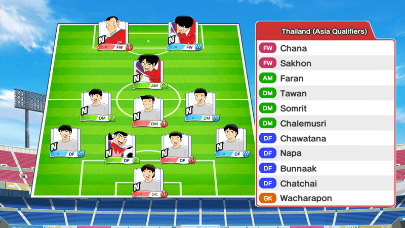Lineup of Thailand Youth team